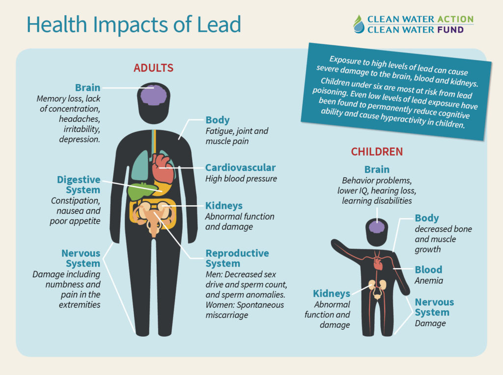 health impacts of lead